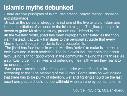 Islamic Myths