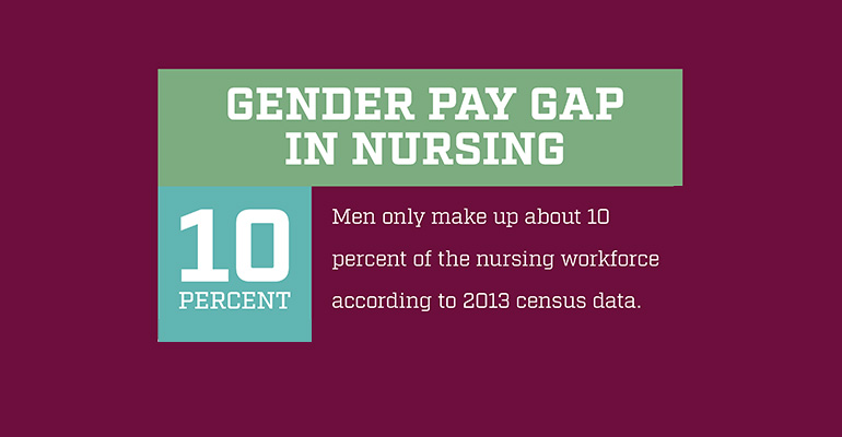Nursing Students Talk Gender Wages