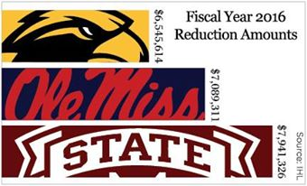 Miss. public universities face budget reductions